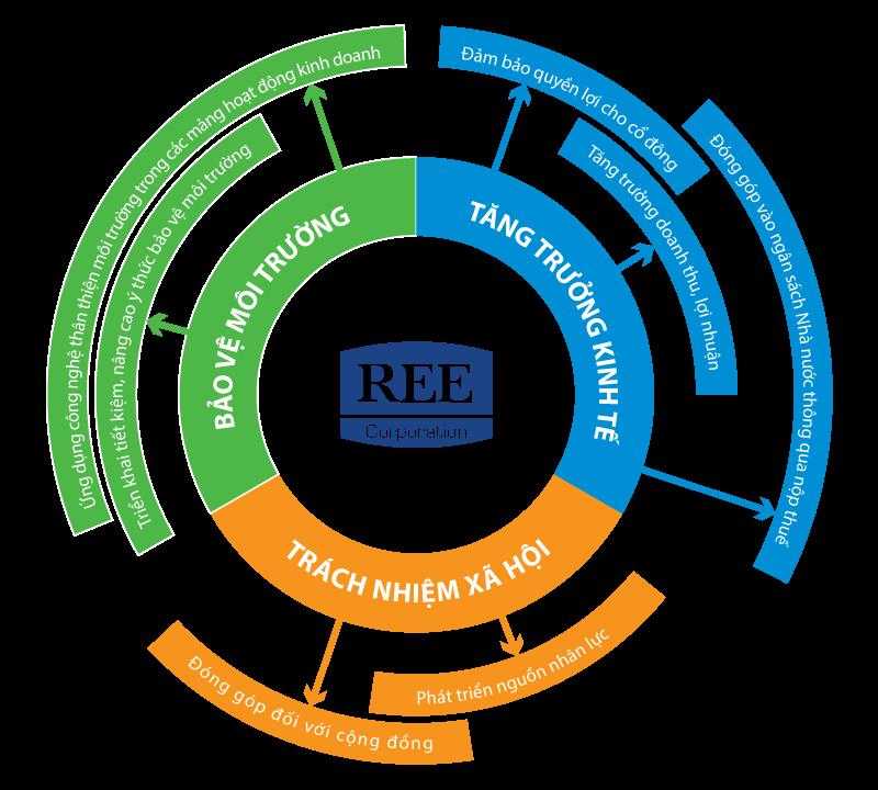 Mô hình Phát triển Bền vững của REE